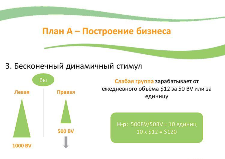 гибридный маркетинг план компания Gano eWorldwide