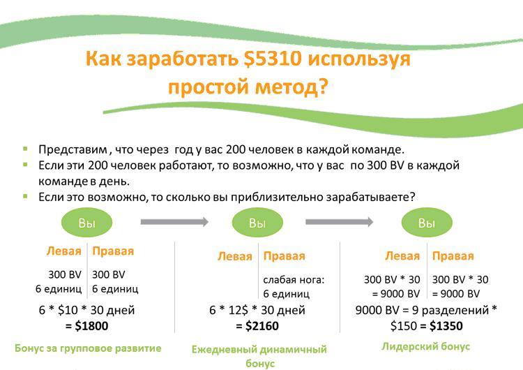 маркетинг план бинар