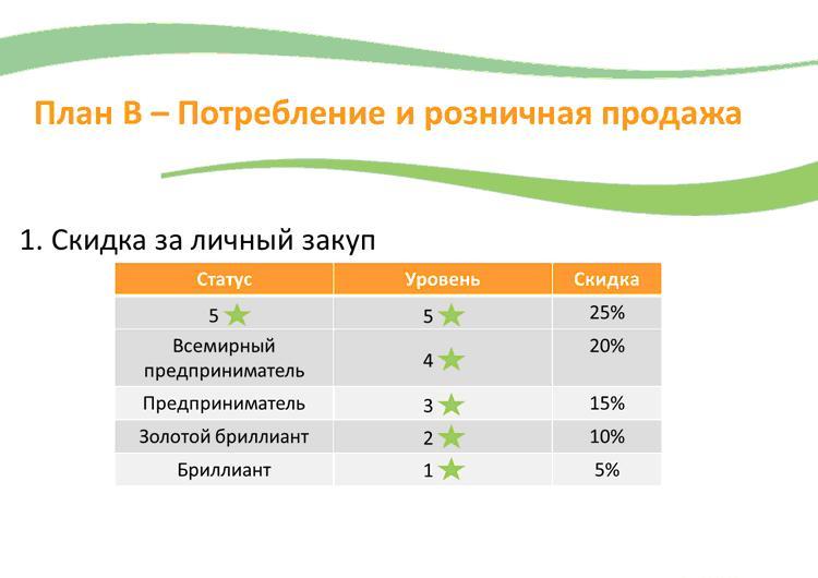 слайды маркетинг плана gano