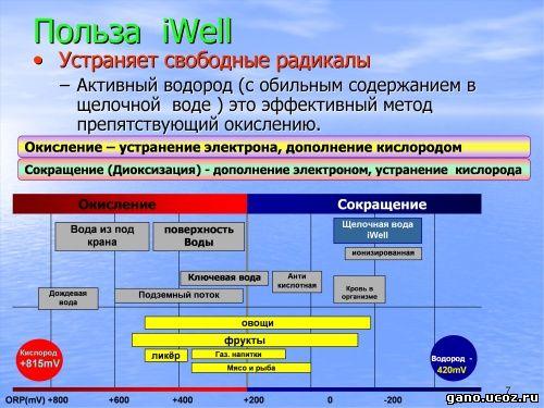 iwell правильное использование